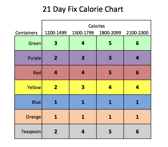 Getting serious about swimming 210 day fix