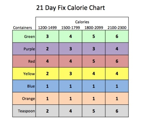 Before long, I was at 195 lbs which required me to drop down from the 3rd  to the 2nd column (1500-1799 calories) in the 21 Day Fix Calorie Chart.